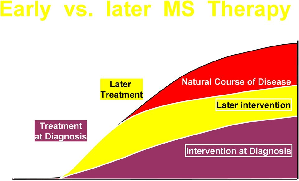 Diagnosis Later Treatment Natural Course