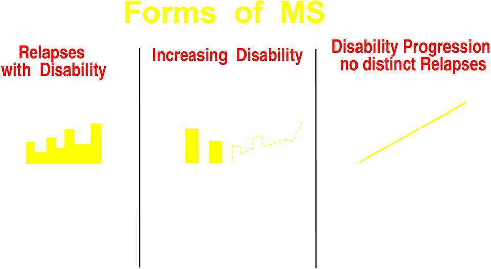 Disability Disability Progression no distinct Relapses Time