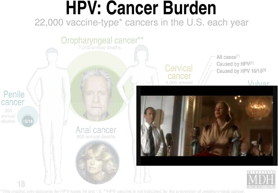 deaths HPV 16/18 All cases [1] Caused by HPV [1] Caused by HPV 16/18 [ ] Cervical Caused by HPV 16/18 cancer [2] 4,000 annual deaths