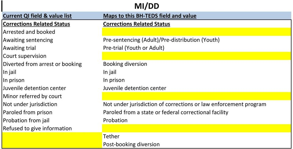 TEDS field and value Corrections Related Status Pre sentencing (Adult)/Pre distribution (Youth) Pre trial (Youth or Adult) Booking diversion In jail In prison Juvenile