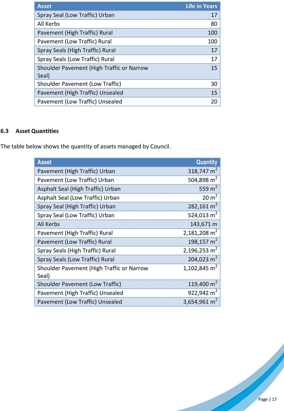 3 Asset Quantities The table below shows the quantity of assets managed by Council.