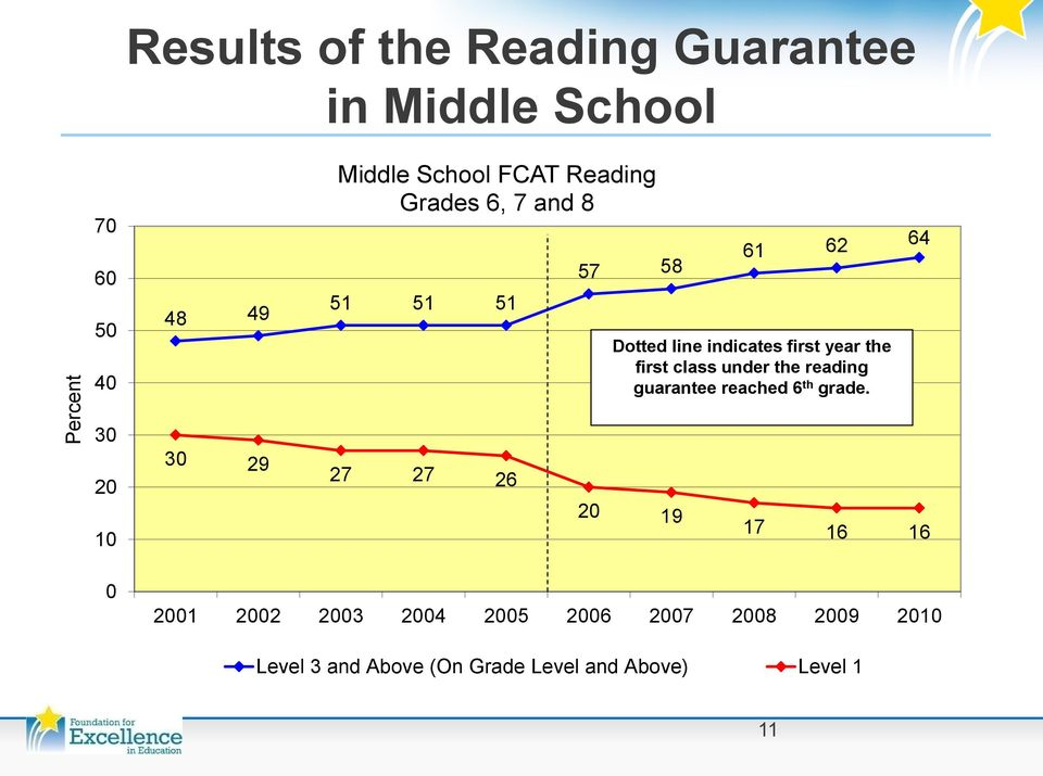class under the reading guarantee reached 6 th grade.