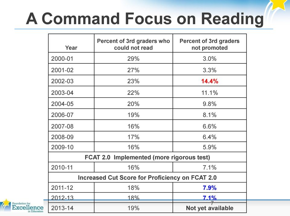 1% 2007-08 16% 6.6% 2008-09 17% 6.4% 2009-10 16% 5.9% FCAT 2.0 Implemented (more rigorous test) 2010-11 16% 7.