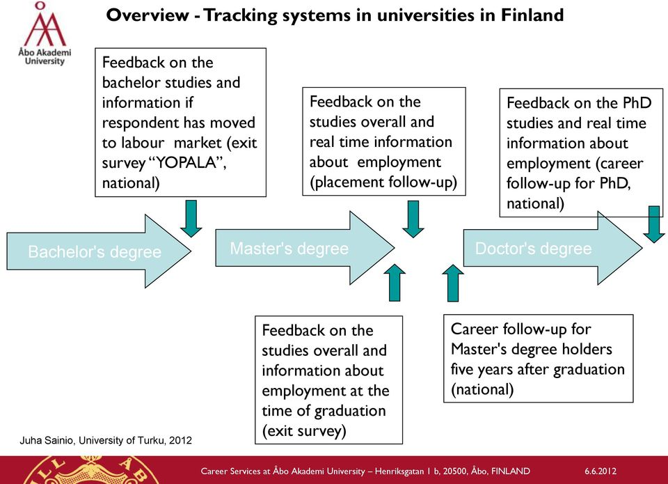information about employment (career follow-up for PhD, national) Bachelor's degree Master's degree Doctor's degree Juha Sainio, University of Turku, 2012 Feedback