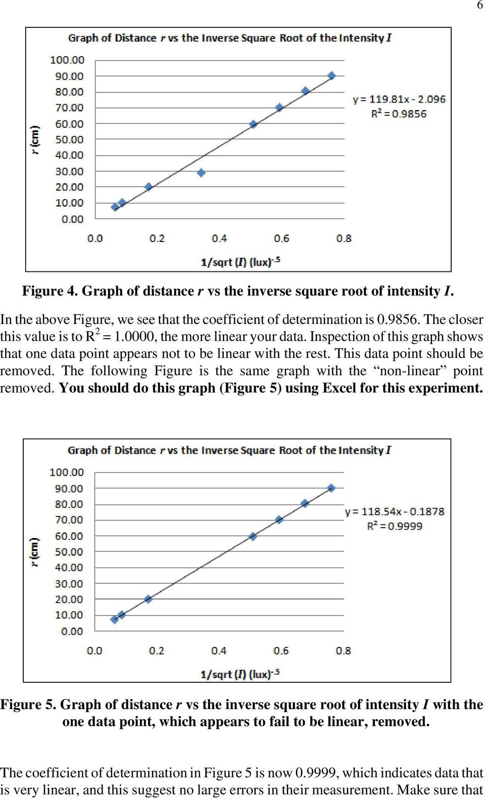 The following Figure is the same graph with the non-linear point removed. You should do this graph (Figure 5) using Excel for this experiment. Figure 5.