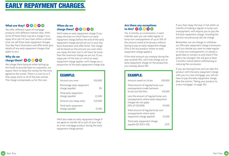 Your Key Facts Illustration and offer letter give details of any early repayment charges that apply to you. Why do we charge them?