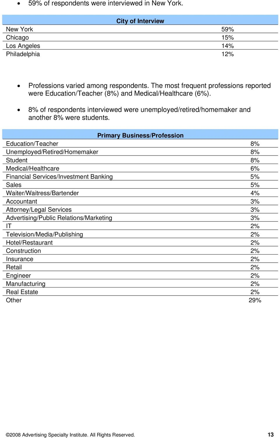 Primary Business/Profession Education/Teacher 8% Unemployed/Retired/Homemaker 8% Student 8% Medical/Healthcare 6% Financial Services/Investment Banking 5% Sales 5% Waiter/Waitress/Bartender 4%