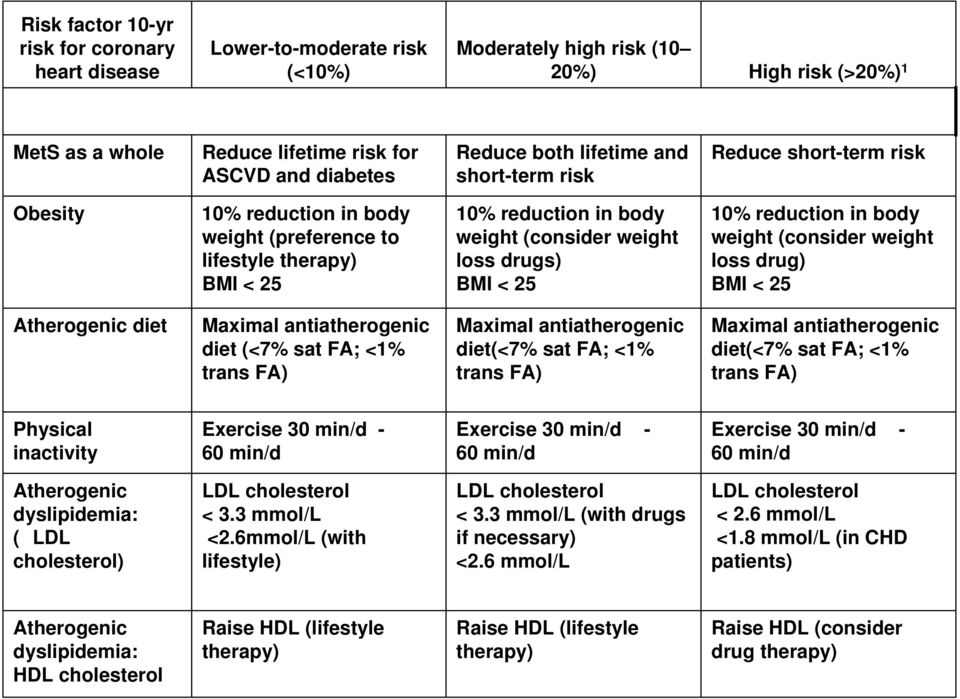 < 25 10% reduction in body weight (consider weight loss drug) BMI < 25 Atherogenic diet Maximal antiatherogenic diet (<7% sat FA; <1% trans FA) Maximal antiatherogenic diet(<7% sat FA; <1% trans FA)