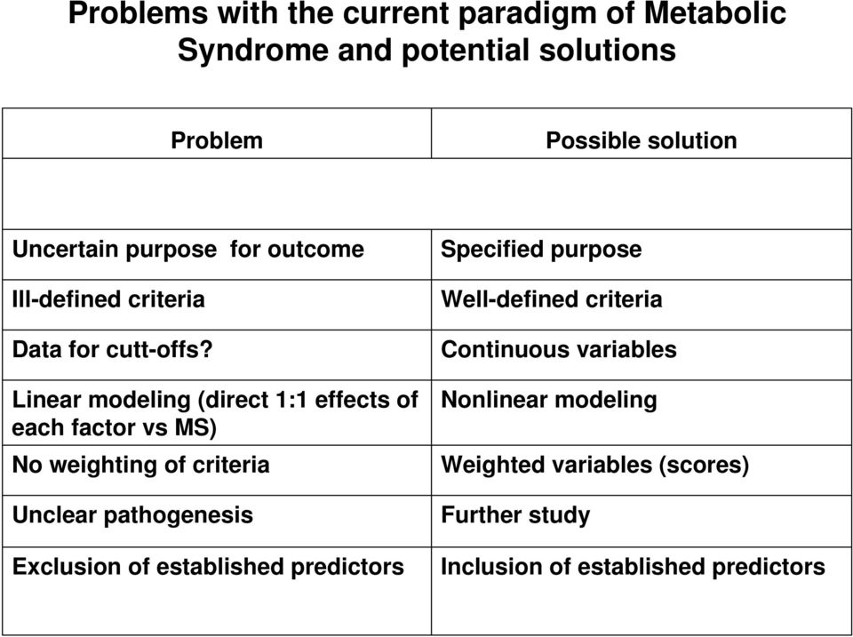 Linear modeling (direct 1:1 effects of each factor vs MS) No weighting of criteria Unclear pathogenesis Exclusion of