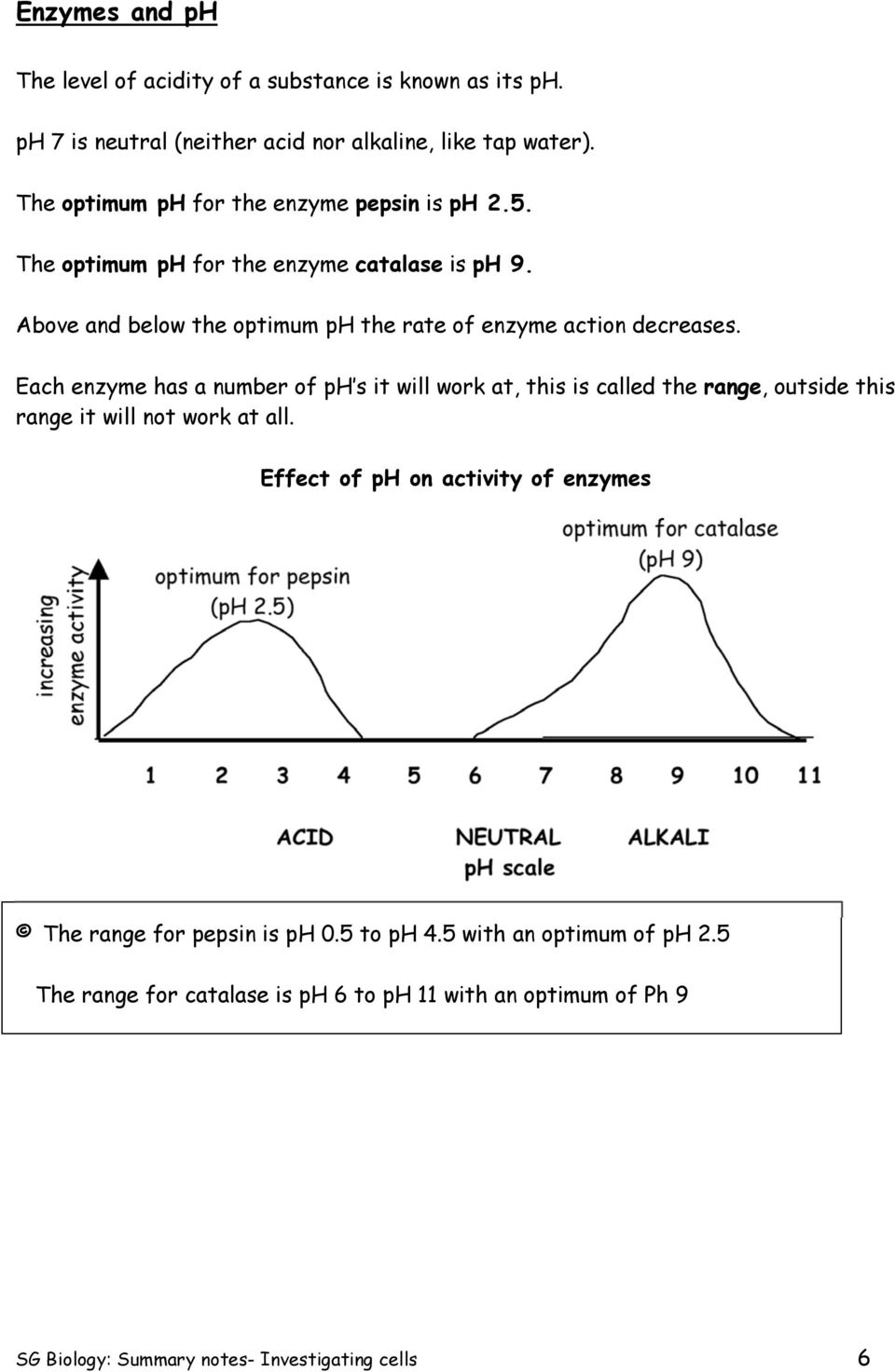 Each enzyme has a number of ph s it will work at, this is called the range, outside this range it will not work at all.
