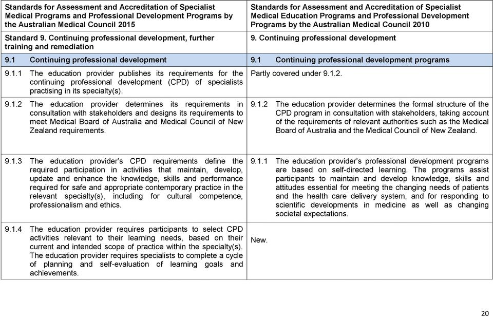 Continuing professional development 9.1 Continuing professional development 9.1 Continuing professional development programs 9.1.1 The education provider publishes its requirements for the continuing professional development (CPD) of specialists practising in its specialty(s).