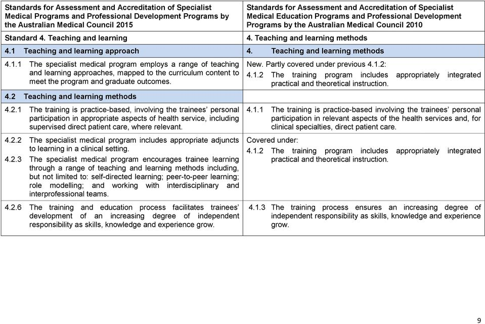 Teaching and learning methods 4.1.1 The specialist medical program employs a range of teaching and learning approaches, mapped to the curriculum content to meet the program and graduate outcomes. 4.2 Teaching and learning methods 4.