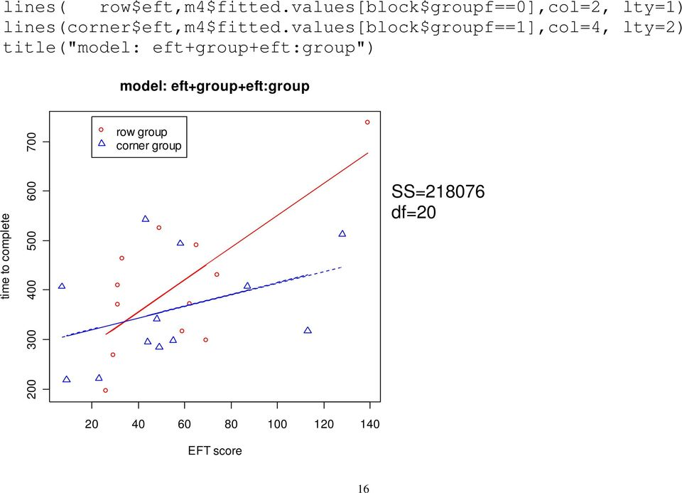 "values[block$groupf==1],col=4, lty=2) title(""model: eft+group+eft:group"")"
