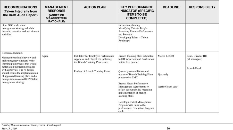 Performance and Potential Developing Talent Talent Roadmaps DEADLINE RESPONSIBILITY Recommendation 5.