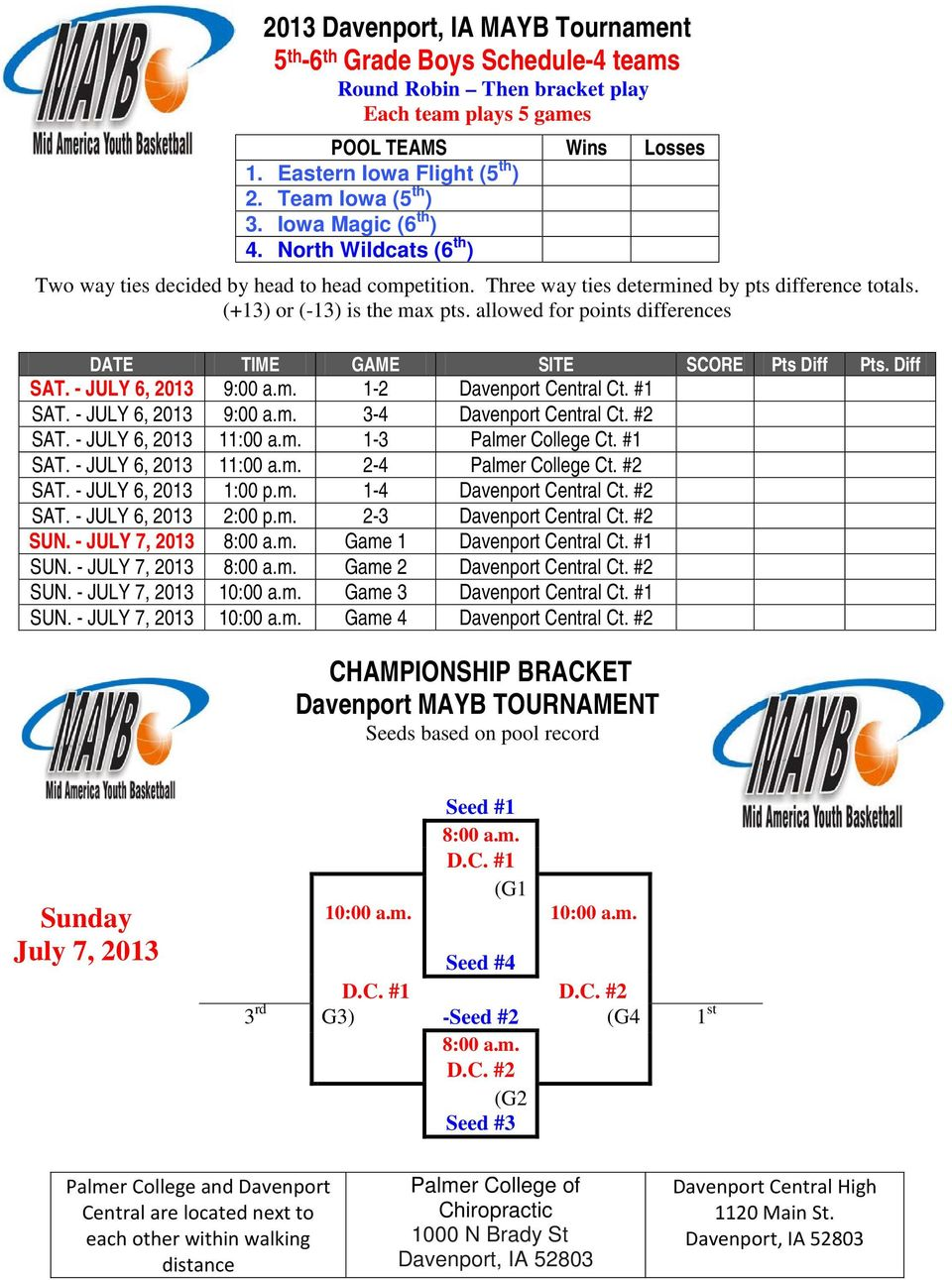 allowed for points differences DATE TIME GAME SITE SCORE Pts Diff Pts. Diff SAT. - JULY 6, 2013 9:00 a.m. 1-2 Davenport Central Ct. #1 SAT. - JULY 6, 2013 9:00 a.m. 3-4 Davenport Central Ct. #2 SAT.