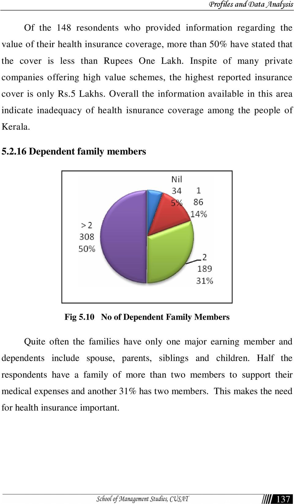 Overall the information available in this area indicate inadequacy of health isnurance coverage among the people of Kerala. 5.2.16 Dependent family members Fig 5.