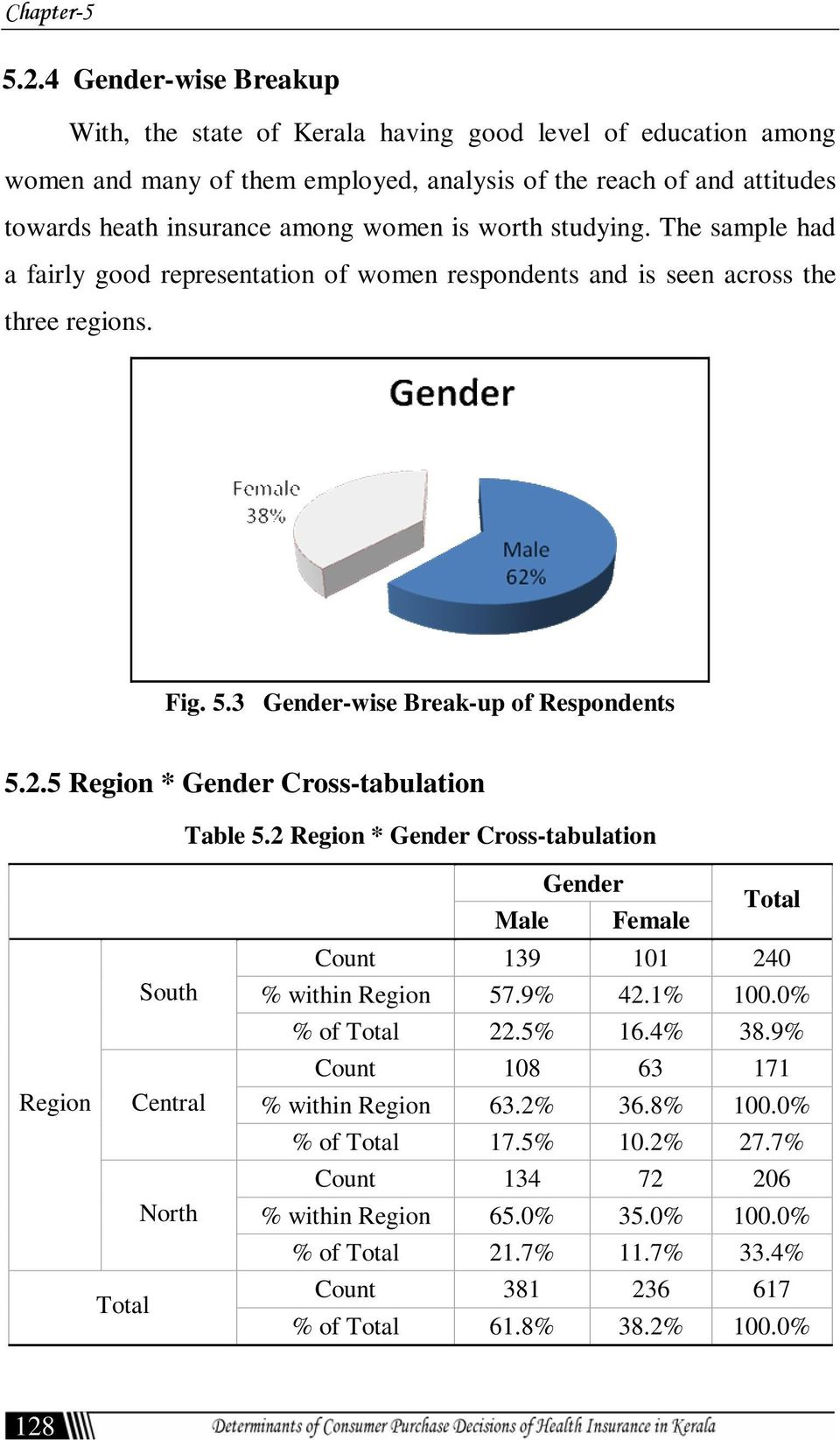 worth studying. The sample had a fairly good representation of women respondents and is seen across the three regions. Fig. 5.3 Gender-wise Break-up of Respondents 5.2.