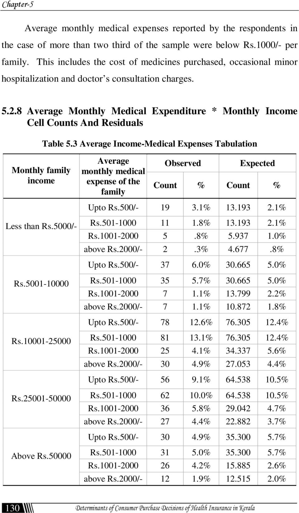8 Average Monthly Medical Expenditure * Monthly Income Cell Counts And Residuals Table 5.