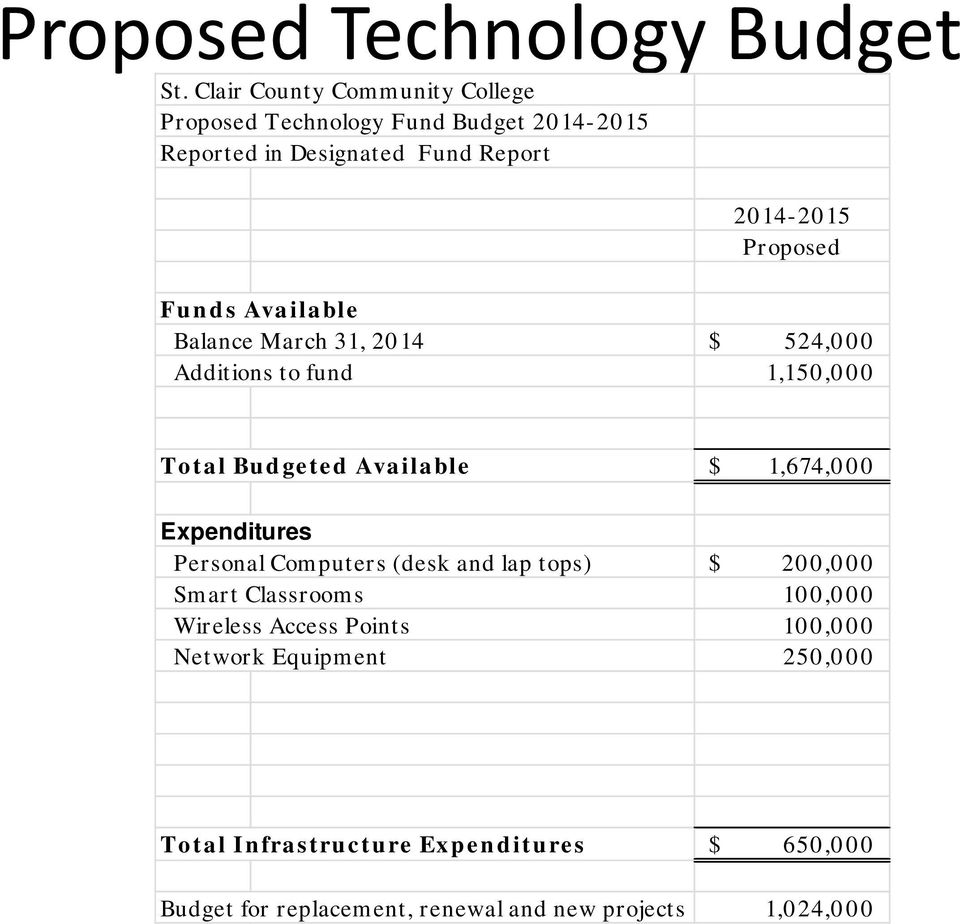Funds Available Balance March 31, 2014 $ 524,000 Additions to fund 1,150,000 Total Budgeted Available $ 1,674,000 Expenditures
