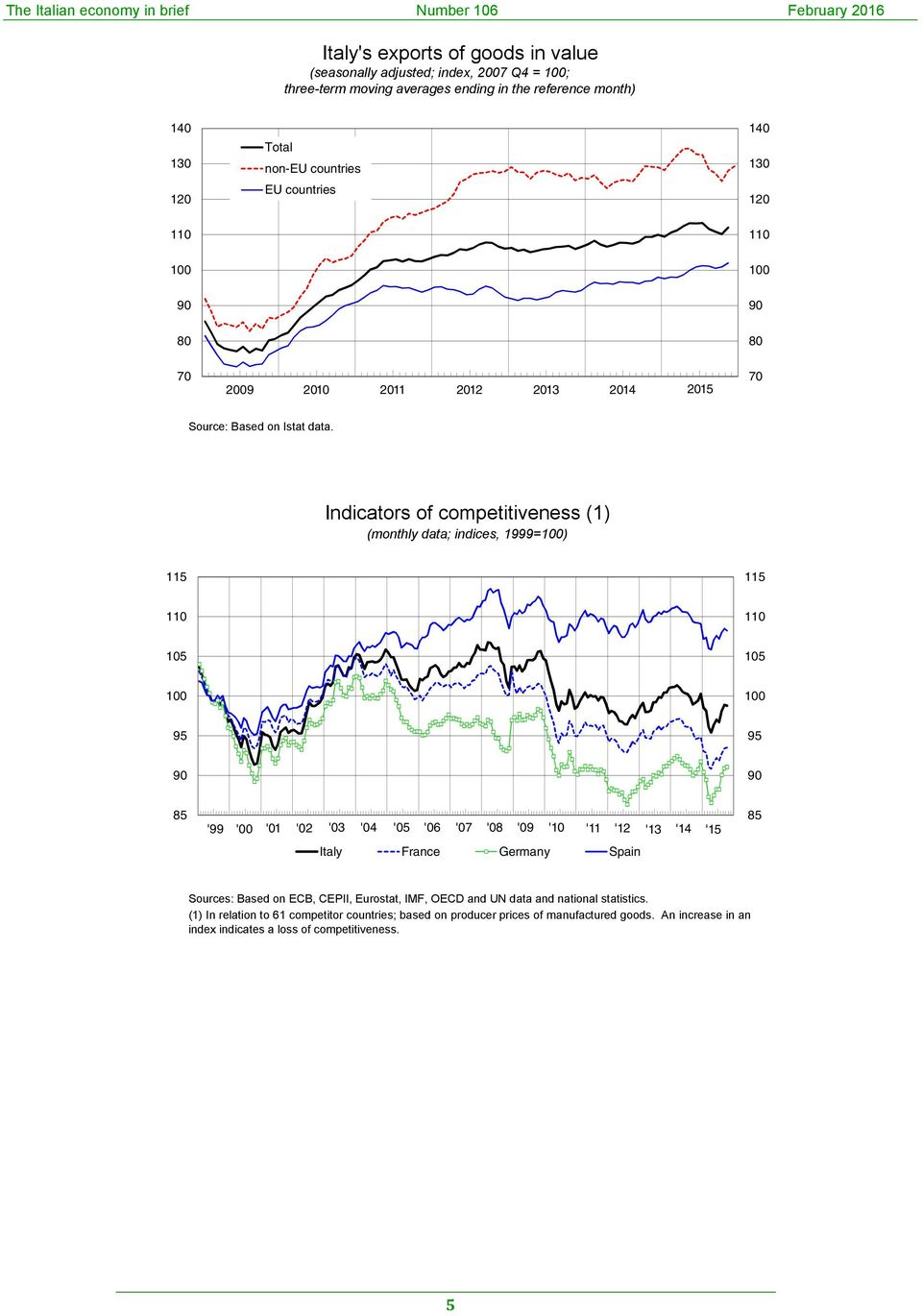 Indicators of competitiveness (1) (monthly data; indices, 1999=1) 11 11 11 11 1 1 1 1 9 9 9 9 8 '99 ' '1 '2 ' '4 ' '6 '7 '8 '9 '1 '11 '12 '1 '14 '1 Italy France Germany Spain 8