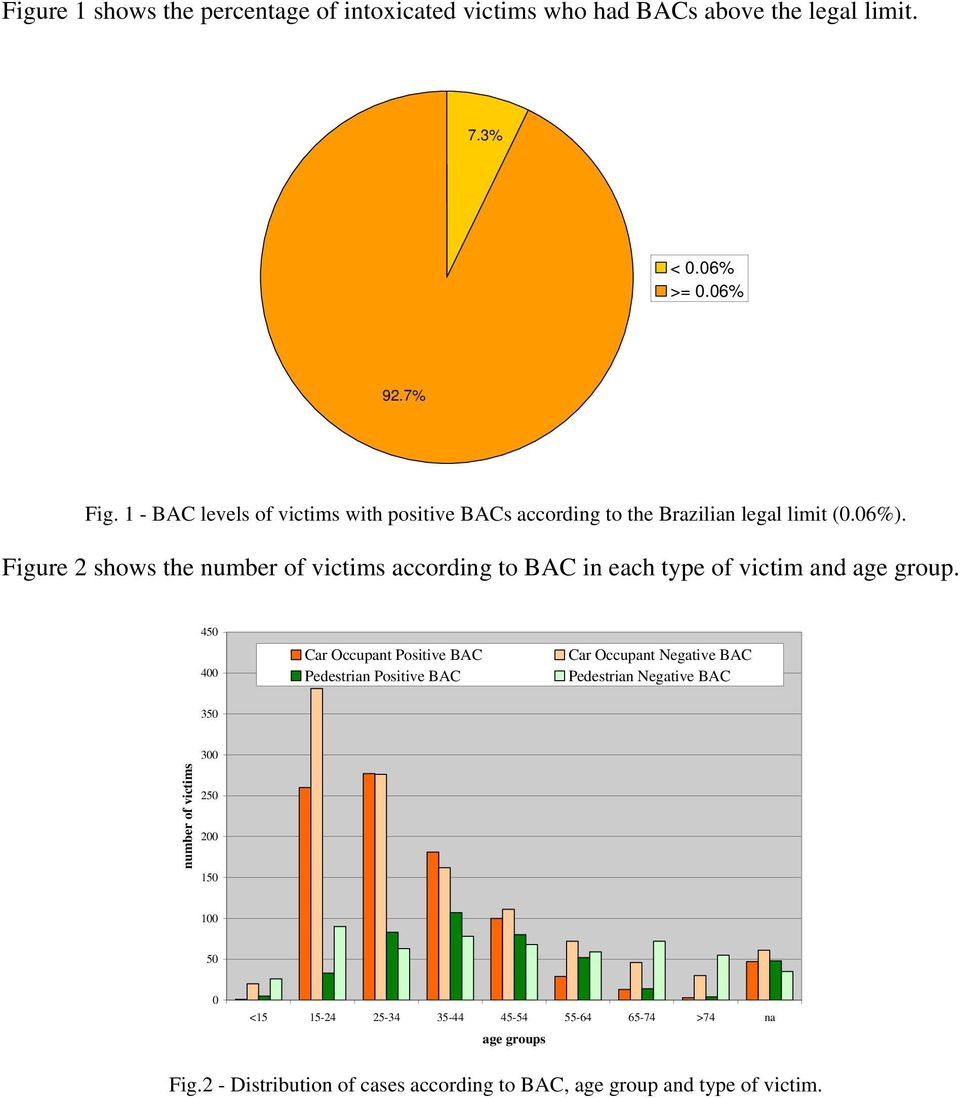 Figure 2 shows the number of victims according to BAC in each type of victim and age group.