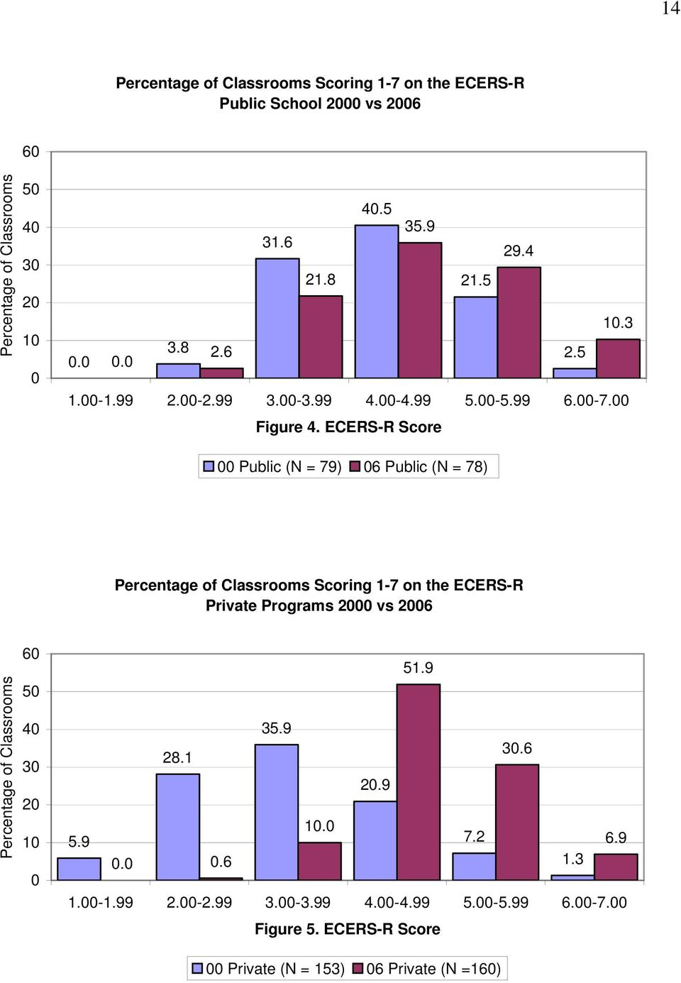 ECERS-R Score Public (N = 79) 6 Public (N = 78) Percentage of Classrooms Scoring 1-7 on the ECERS-R Private Programs 2 vs 26