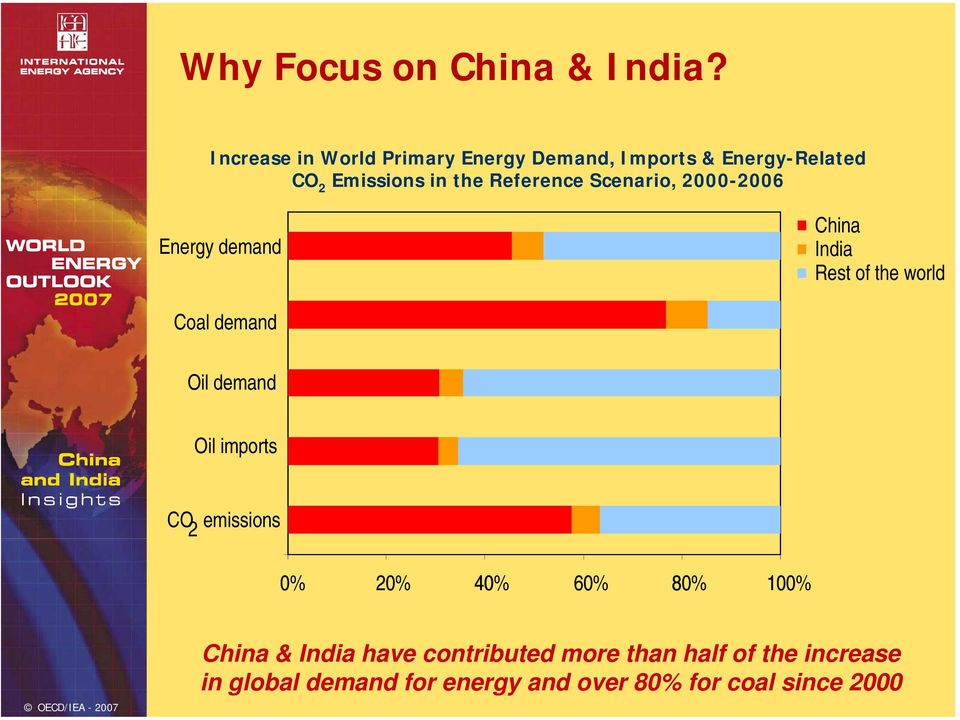 Reference Scenario, 2-26 Energy demand China India Rest of the world Coal demand Oil demand