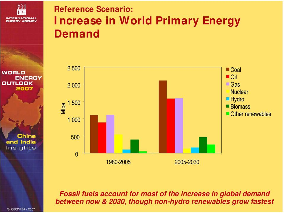 198-25 25-23 Fossil fuels account for most of the increase in
