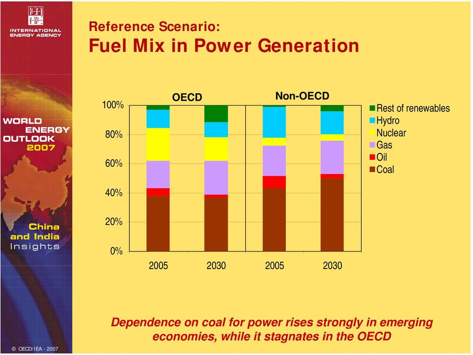 Coal 4% 2% % 25 23 25 23 Dependence on coal for power