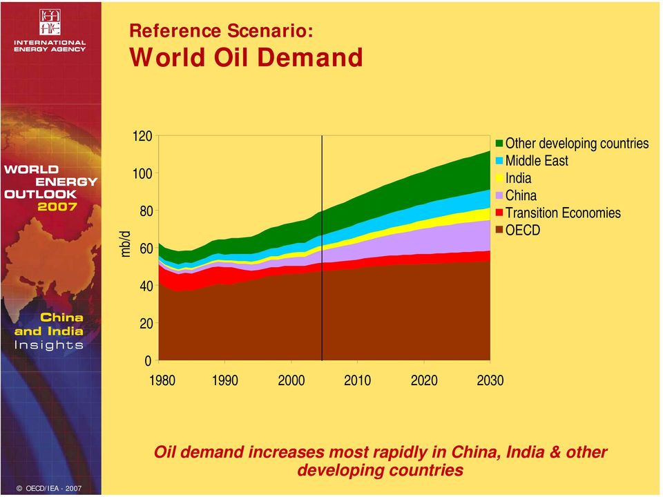 Economies OECD 4 2 198 199 2 21 22 23 Oil demand