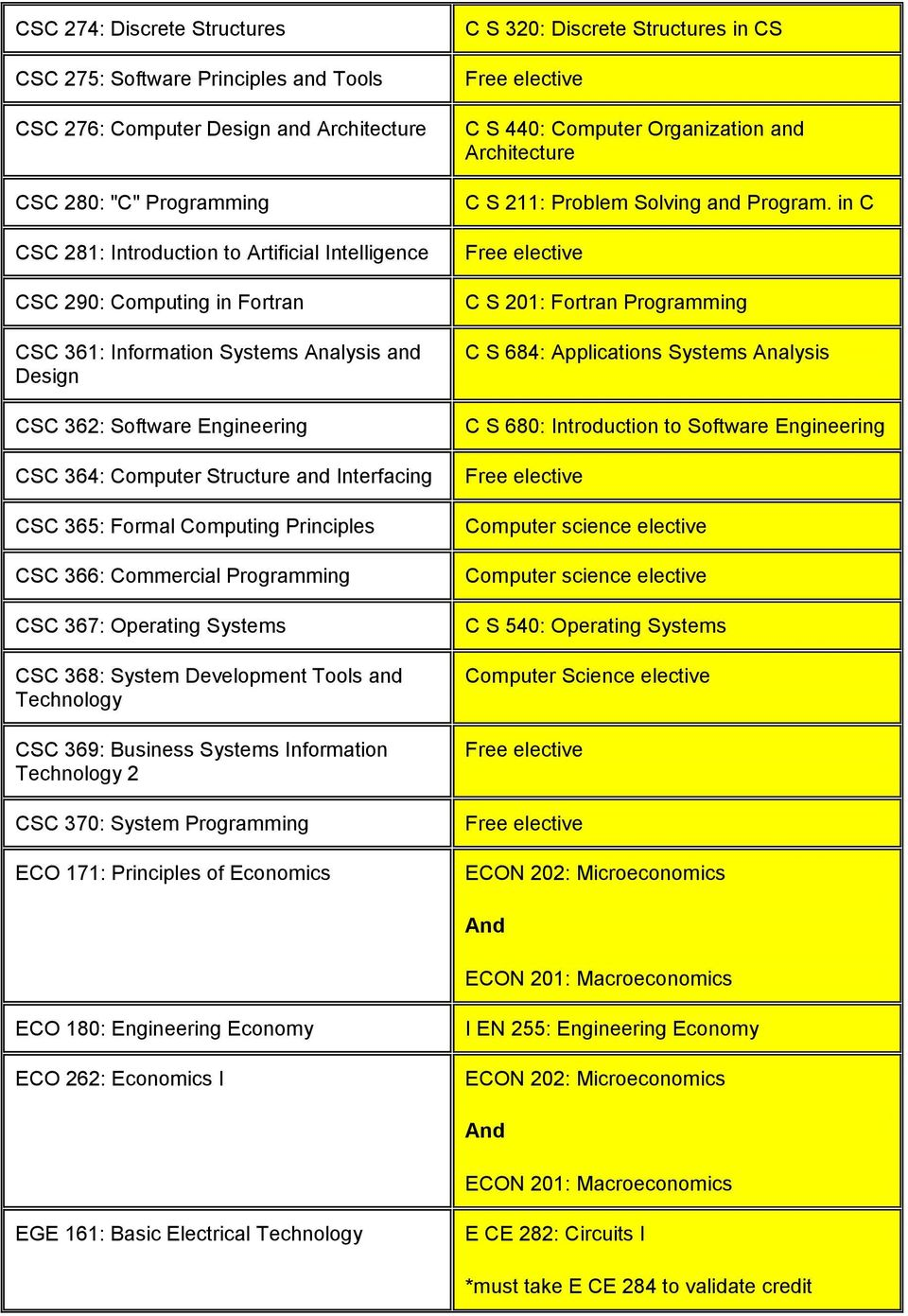 Programming CSC 367: Operating Systems CSC 368: System Development Tools and Technology CSC 369: Business Systems Information Technology 2 CSC 370: System Programming ECO 171: Principles of Economics