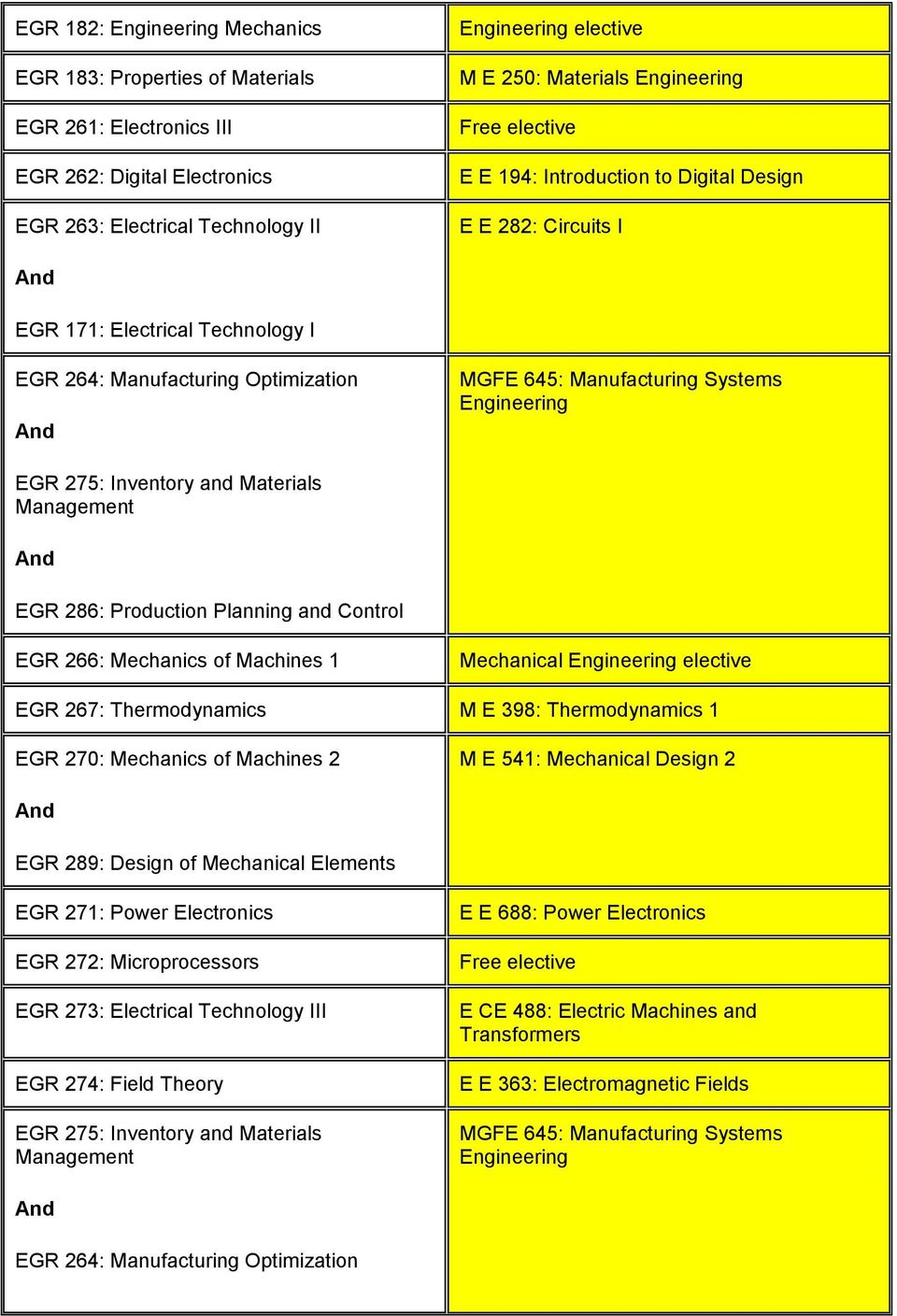 and Control EGR 266: Mechanics of Machines 1 Mechanical elective EGR 267: Thermodynamics M E 398: Thermodynamics 1 EGR 270: Mechanics of Machines 2 M E 541: Mechanical Design 2 EGR 289: Design of