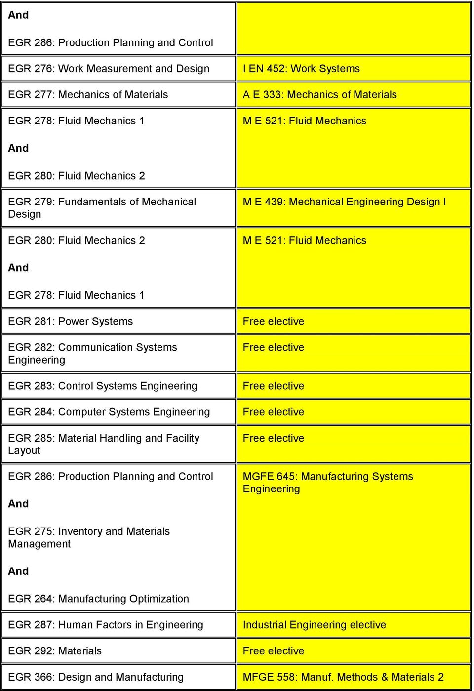 EGR 281: Power Systems EGR 282: Communication Systems EGR 283: Control Systems EGR 284: Computer Systems EGR 285: Material Handling and Facility Layout EGR 286: Production Planning and Control MGFE