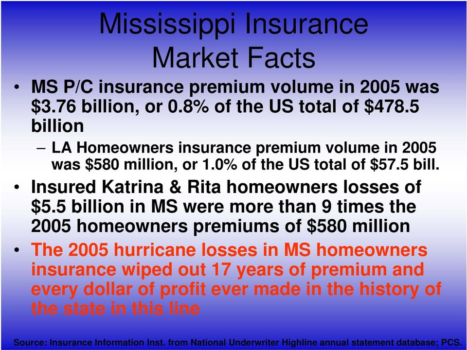 5 billion in MS were more than 9 times the 2005 homeowners premiums of $580 million The 2005 hurricane losses in MS homeowners insurance wiped out 17 years of
