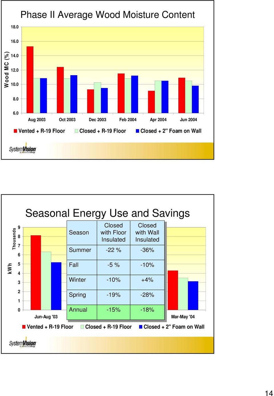 Energy Use and Savings Thousands 9 8 7 6 Season Summer Closed with Floor Insulated -22 % Closed with Wall Insulated -36% kwh 5 4 3