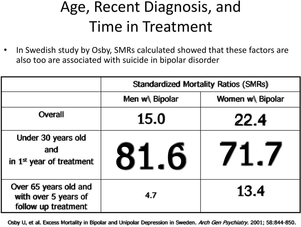 Under 30 years old and in 1 st year of treatment 81.6 Over 65 years old and with over 5 years of follow up treatment 15.0 22.