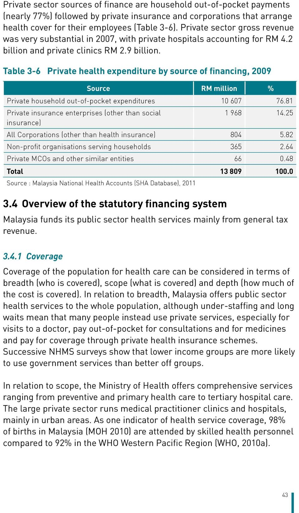 Table 3-6 Private health expenditure by source of financing, 2009 Source RM million % Private household out-of-pocket expenditures 10 607 76.