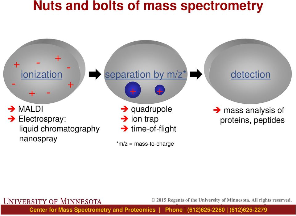separation by m/z* + + quadrupole ion trap time-of-flight