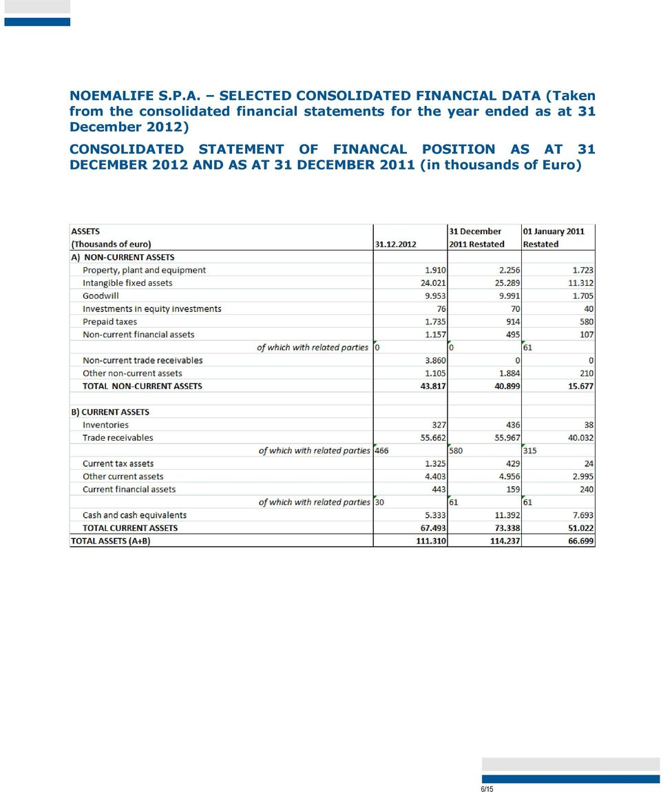 SELECTED CONSOLIDATED FINANCIAL DATA (Taken from the consolidated