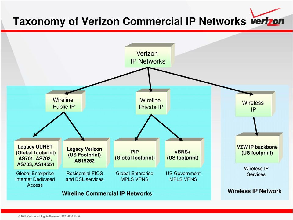 Footprint) AS19262 Residential FIOS and DSL services PIP (Global footprint) Global Enterprise MPLS VPNS Wireline
