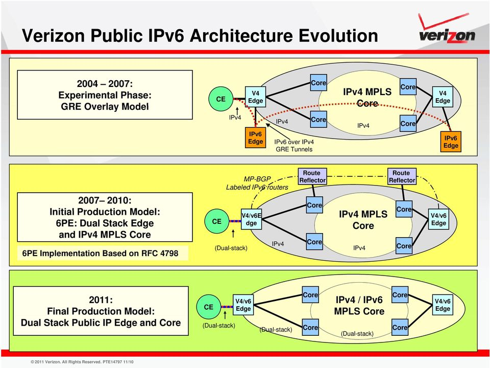 Production Model: 6PE: Dual Stack and IPv4 MPLS 6PE Implementation Based on RFC 4798 CE (Dual-stack) V4/v6E dge IPv4 IPv4 MPLS