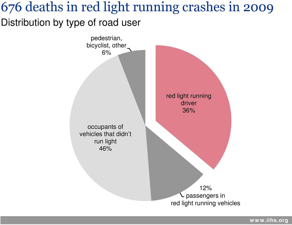 occupants of vehicles that didn t run light 46% red light