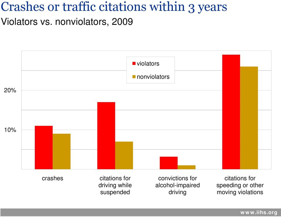 citations for convictions for citations for driving while