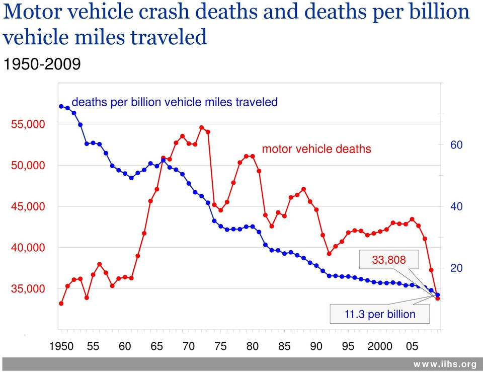 50,000 motor o vehicle e deaths 60 45,000 40 40,000 35,000 33,808 20 11.