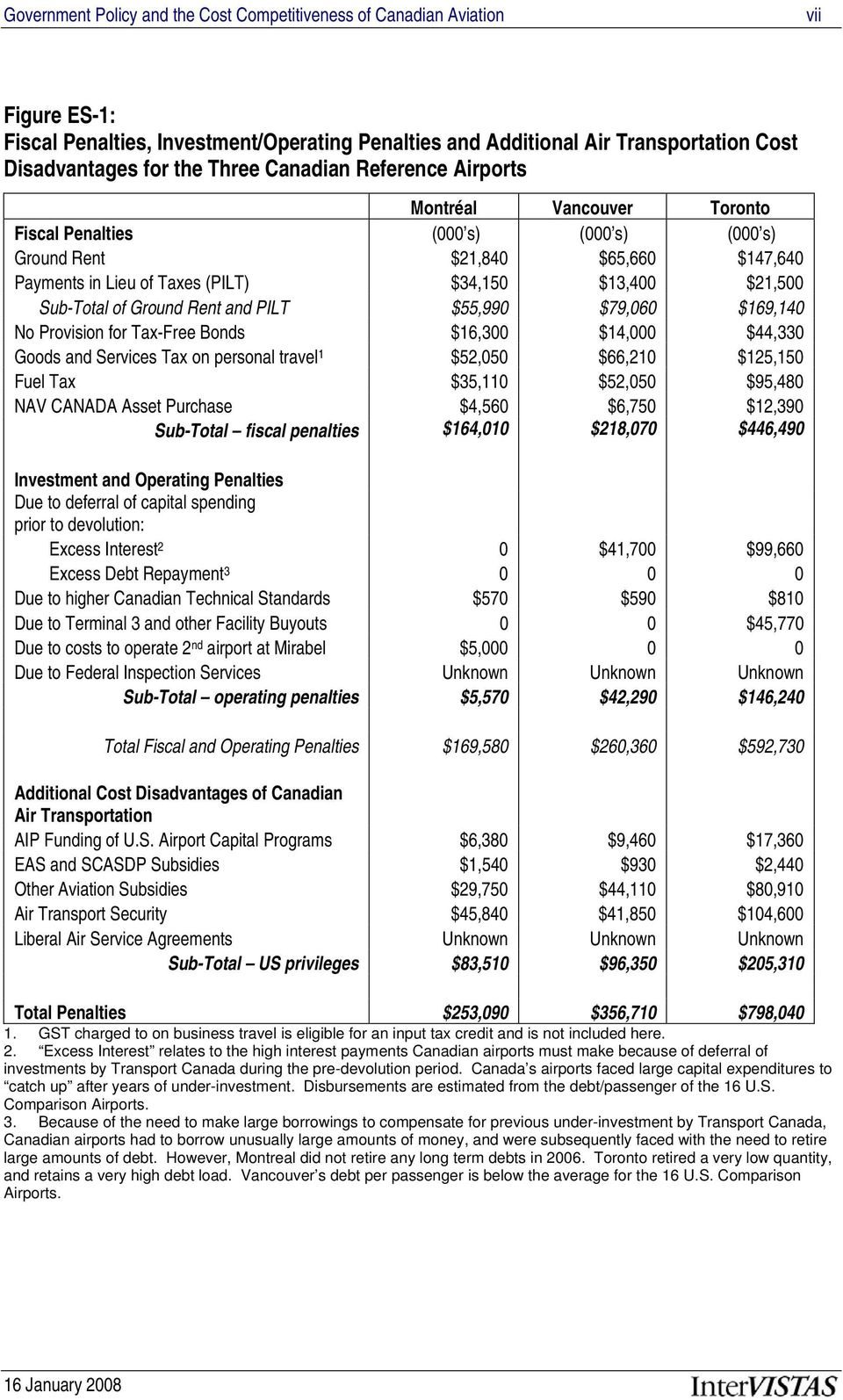 Sub-Total of Ground Rent and PILT $55,990 $79,060 $169,140 No Provision for Tax-Free Bonds $16,300 $14,000 $44,330 Goods and Services Tax on personal travel 1 $52,050 $66,210 $125,150 Fuel Tax