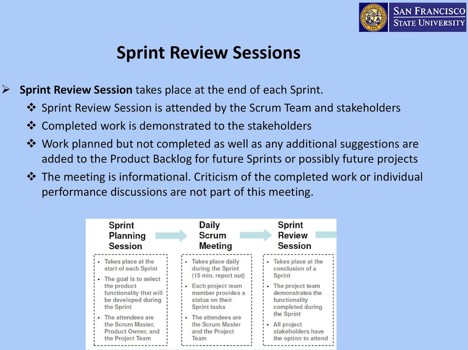 Work planned but not completed as well as any additional suggestions are added to the Product Backlog for future Sprints