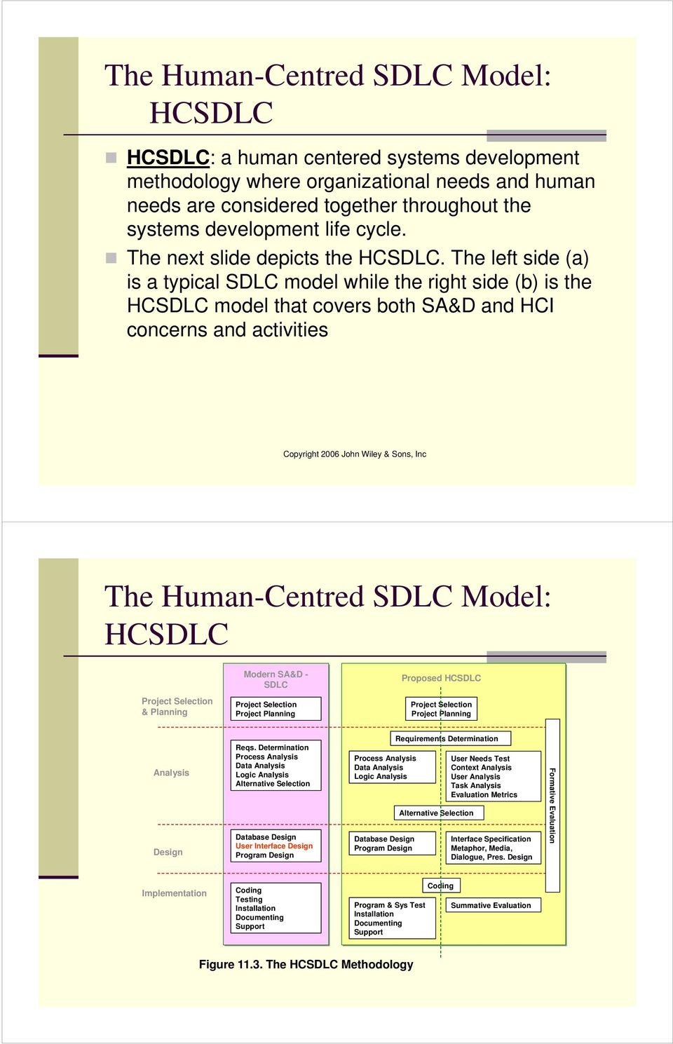 The left side (a) is a typical SDLC model while the right side (b) is the HCSDLC model that covers both SA&D and HCI concerns and activities The Human-Centred SDLC Model: HCSDLC Modern SA&D - SDLC