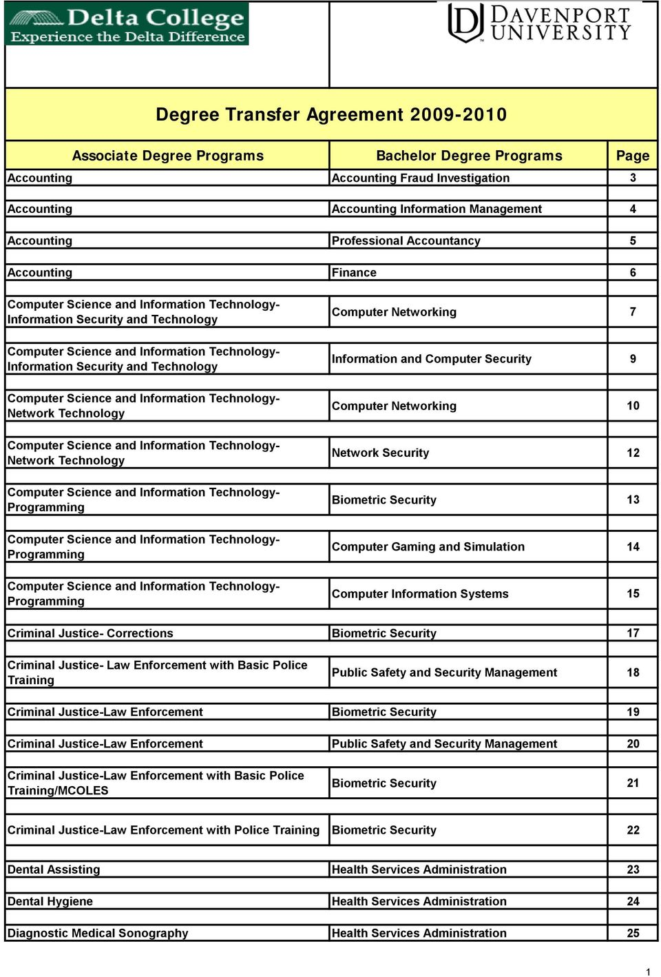 Computer Science and Information Technology- Network Technology Computer Science and Information Technology- Network Technology Computer Science and Information Technology- Programming Computer