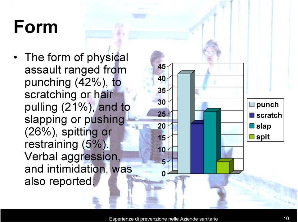 (5%). Verbal aggression, and intimidation, was also reported.