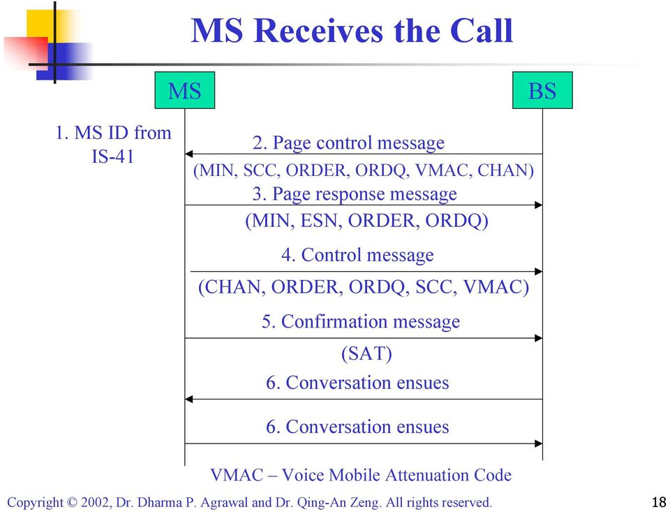 Page response message (MIN, ESN, ORDER, ORDQ) 4.